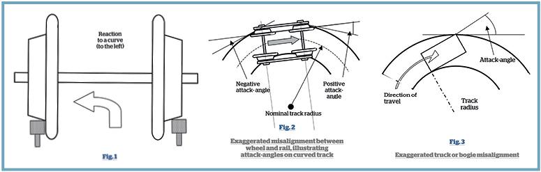 Understanding The Wheel  Rail Interface  U2013 Part One